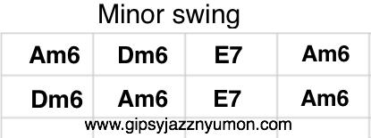 minor swing スコア