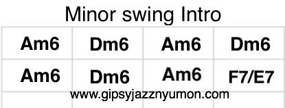 Minor swingイントロのコード