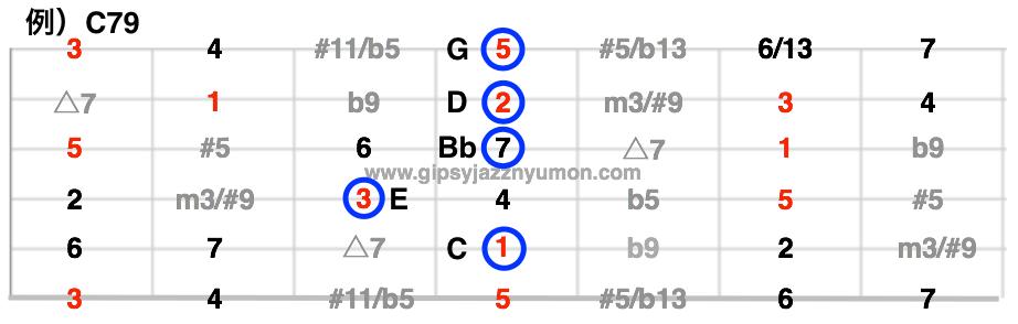 ギターレッスン・度数表
