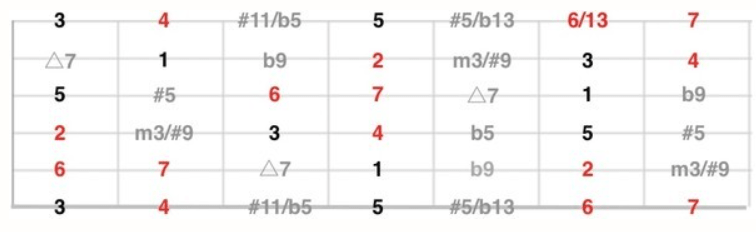 ジプシージャズレッスン・ギター理論 度数表