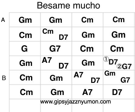 Besame muchoの楽譜