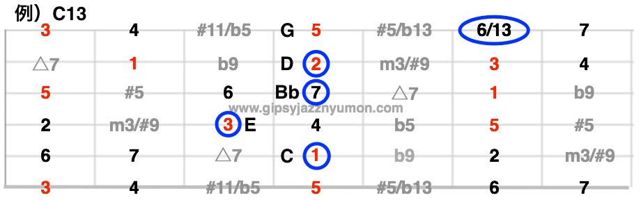 C13構成音