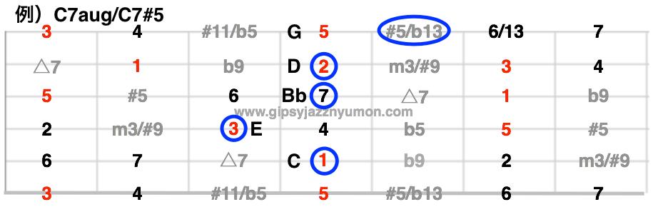 C7aug構成音