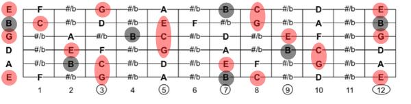 Cmaj7の構成音