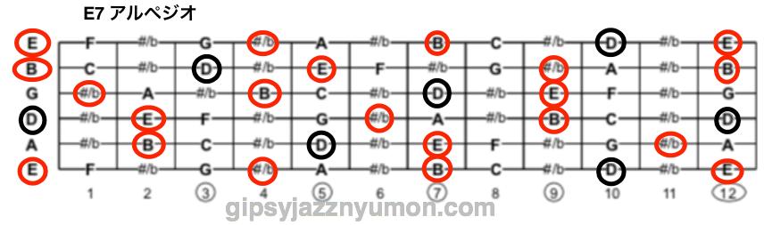 Minor swingのレッスン・E7 arpegio