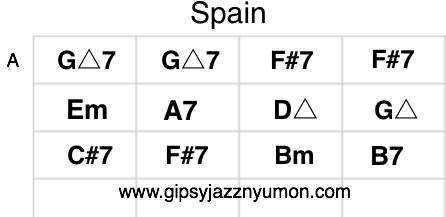 Spain コード進行