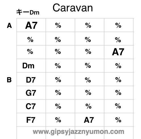 caravan ギターコード