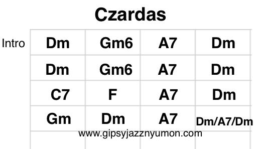 チャルダッシュ(Czardus)スコア