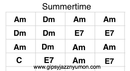 summer Amギターコード